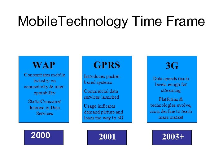Mobile. Technology Time Frame WAP Concentrates mobile industry on connectivity & interoperability Starts Consumer