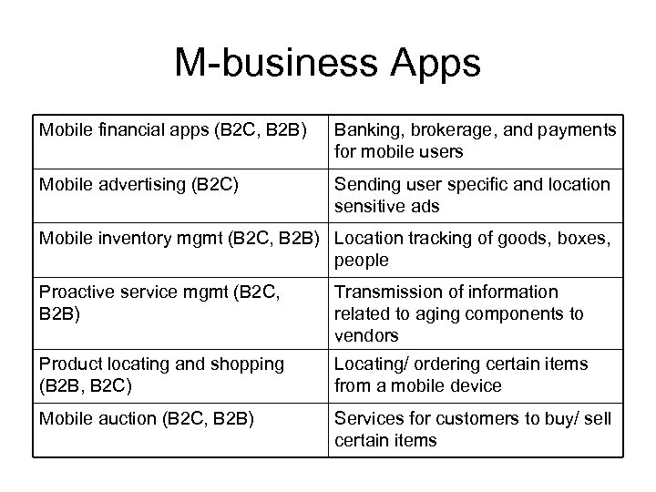 M-business Apps Mobile financial apps (B 2 C, B 2 B) Banking, brokerage, and