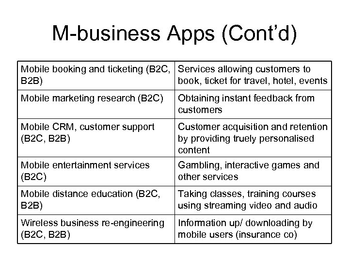 M-business Apps (Cont'd) Mobile booking and ticketing (B 2 C, Services allowing customers to