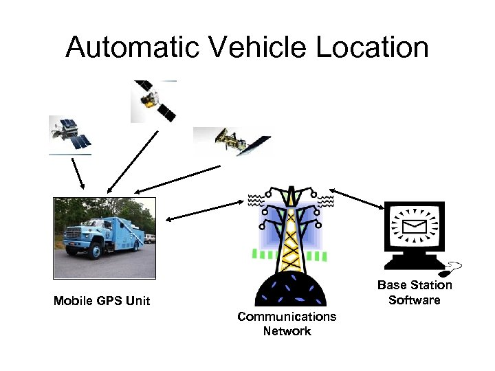 Automatic Vehicle Location Base Station Software Mobile GPS Unit Communications Network