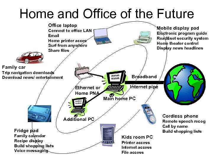 Home and Office of the Future Office laptop Mobile display pad Connect to office