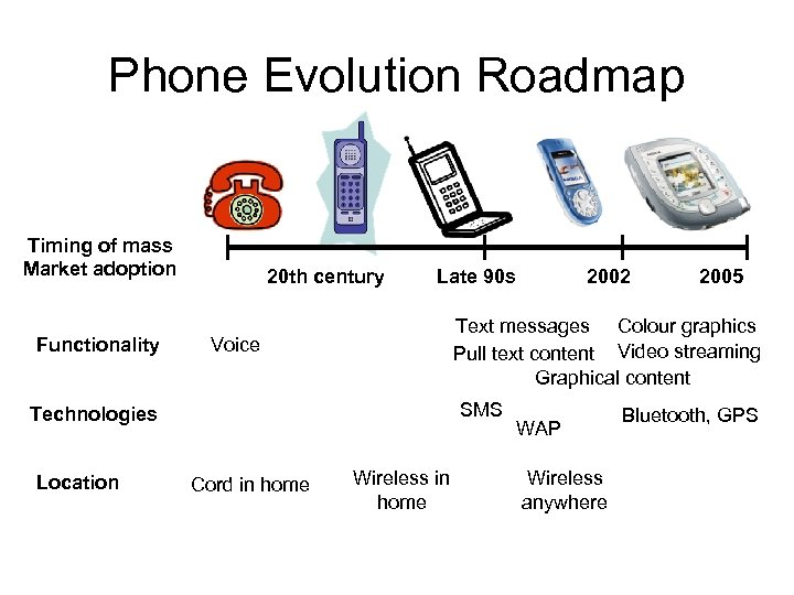 Phone Evolution Roadmap Timing of mass Market adoption Functionality 20 th century Late 90