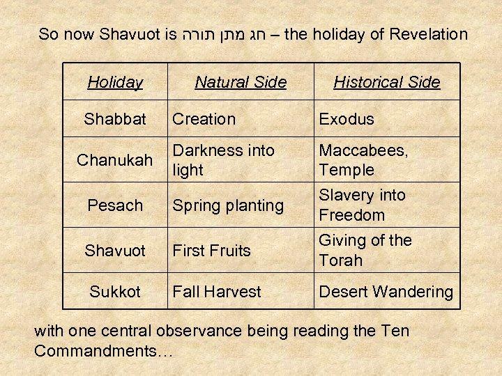 So now Shavuot is – חג מתן תורה the holiday of Revelation Holiday Shabbat
