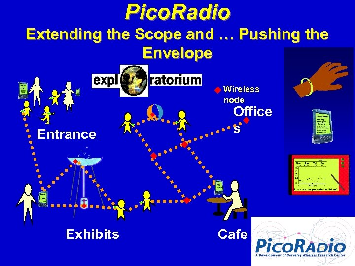 Pico. Radio Extending the Scope and … Pushing the Envelope Wireless node Entrance Exhibits