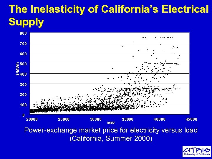 The Inelasticity of California's Electrical Supply 800 700 $/MWh 600 500 400 300 200