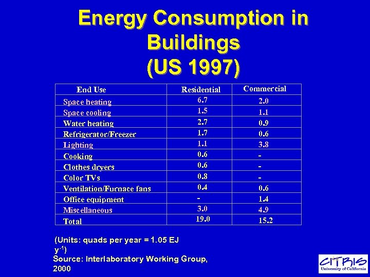 Energy Consumption in Buildings (US 1997) End Use Space heating Space cooling Water heating