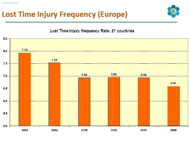 Lost Time Injury Frequency (Europe) 14