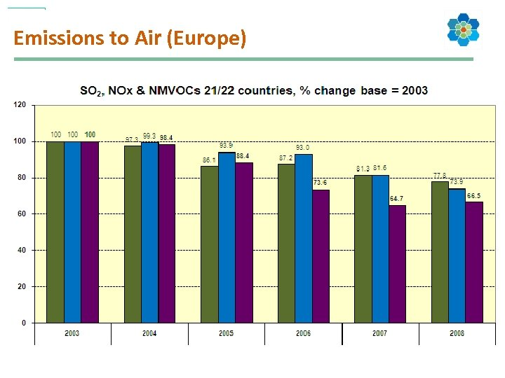 Emissions to Air (Europe)