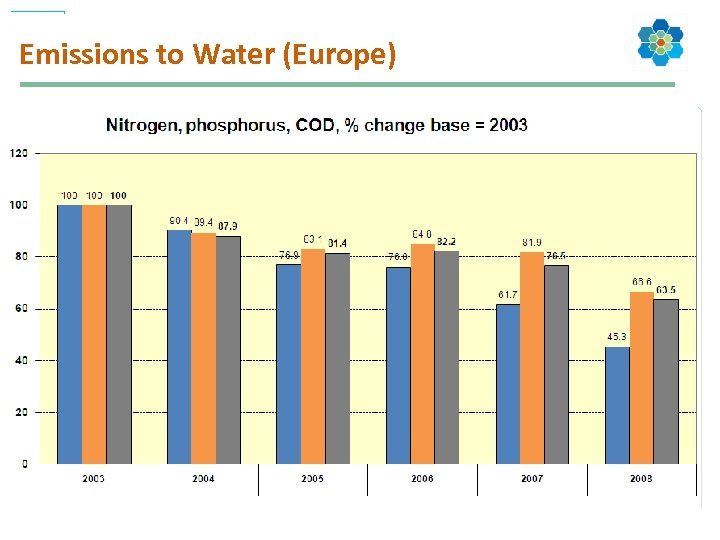 Emissions to Water (Europe)