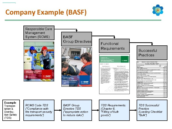 Company Example (BASF) Responsible Care Management System (RCMS) Example Transportation & Distribution Safety (TDS)