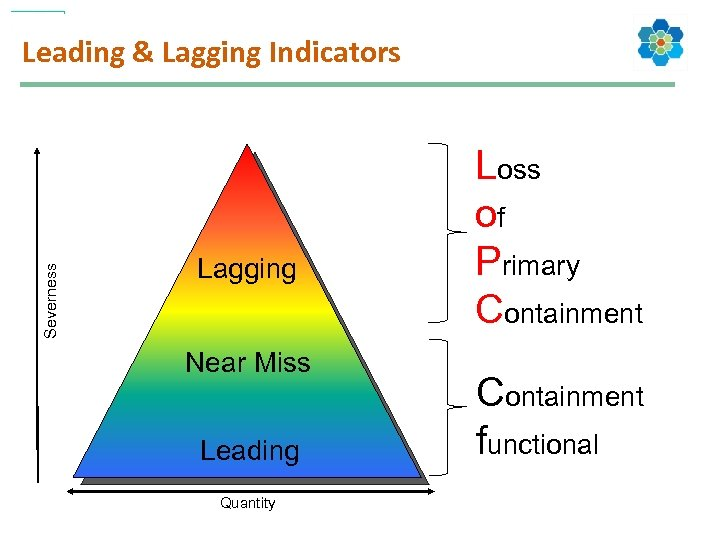 Severness Leading & Lagging Indicators Lagging Near Miss Leading Quantity Loss of Primary Containment