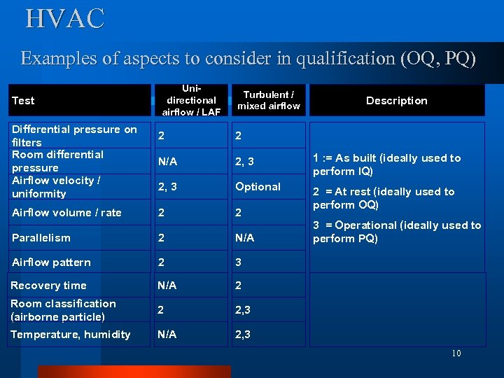 HVAC Examples of aspects to consider in qualification (OQ, PQ) Test Differential pressure on