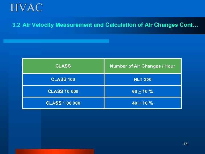 HVAC 3. 2 Air Velocity Measurement and Calculation of Air Changes Cont… CLASS Number