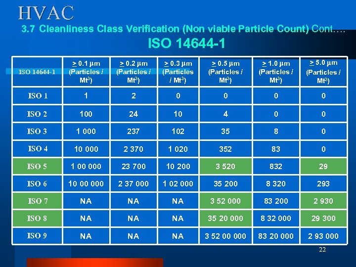 HVAC 3. 7 Cleanliness Class Verification (Non viable Particle Count) Cont…. ISO 14644 -1
