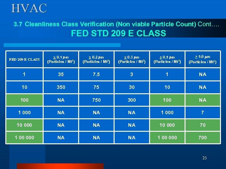 HVAC 3. 7 Cleanliness Class Verification (Non viable Particle Count) Cont…. FED STD 209