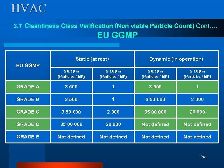 HVAC 3. 7 Cleanliness Class Verification (Non viable Particle Count) Cont…. EU GGMP Static