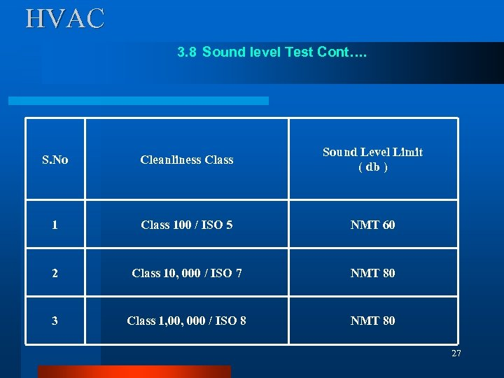 HVAC 3. 8 Sound level Test Cont…. S. No Cleanliness Class Sound Level Limit