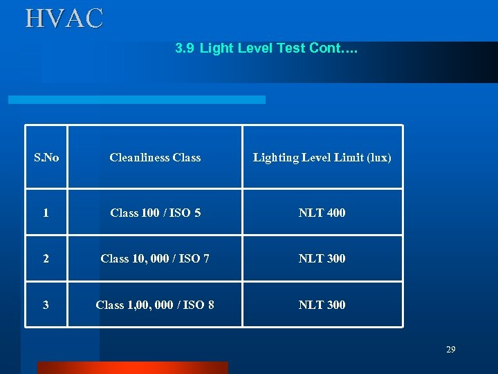 HVAC 3. 9 Light Level Test Cont…. S. No Cleanliness Class Lighting Level Limit