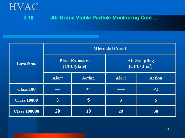 HVAC 3. 10 Air Borne Viable Particle Monitoring Cont… Microbial Count Plate Exposure [CFU/plate]