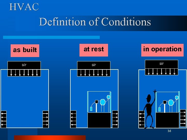 HVAC Definition of Conditions as built at rest in operation air air 36