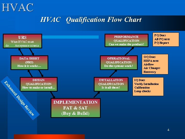 HVAC Qualification Flow Chart PERFORMANCE QUALIFICATION Can we make the product? URS What HVAC