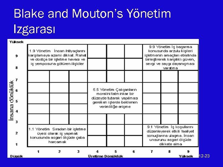 İnsana dönüklük Blake and Mouton's Yönetim Izgarası 12 -23