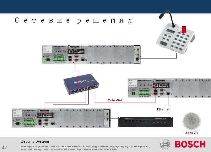 Сетевые решения Cobra. Net Ethernet Zone 2 -1 Security Systems 42 Sales Support