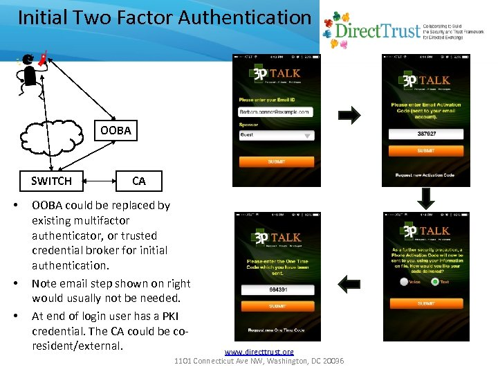 Initial Two Factor Authentication OOBA SWITCH • • • CA OOBA could be replaced