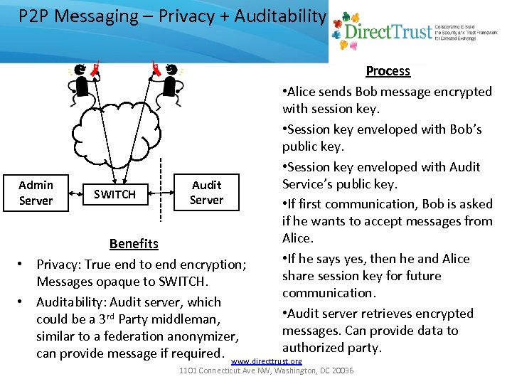 P 2 P Messaging – Privacy + Auditability Admin Server SWITCH Audit Server Process