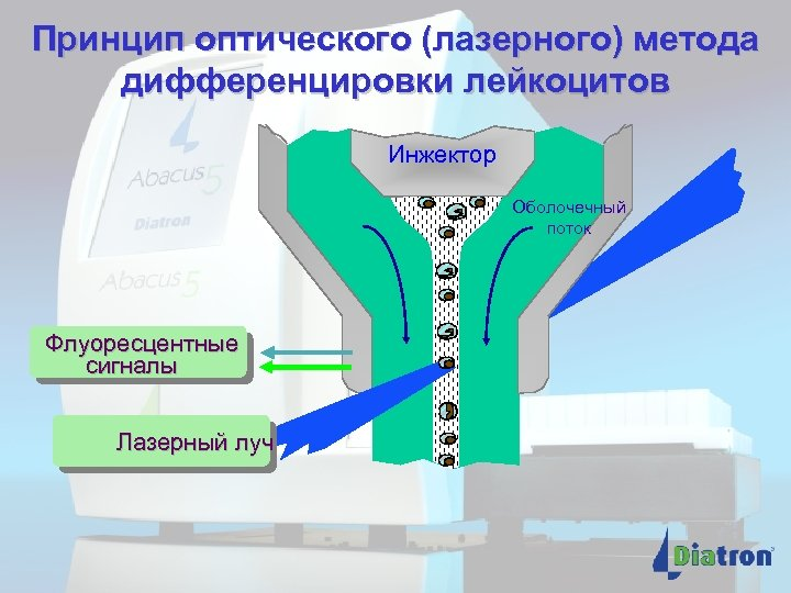 Принцип оптического (лазерного) метода дифференцировки лейкоцитов Инжектор Оболочечный поток Флуоресцентные сигналы Лазерный луч