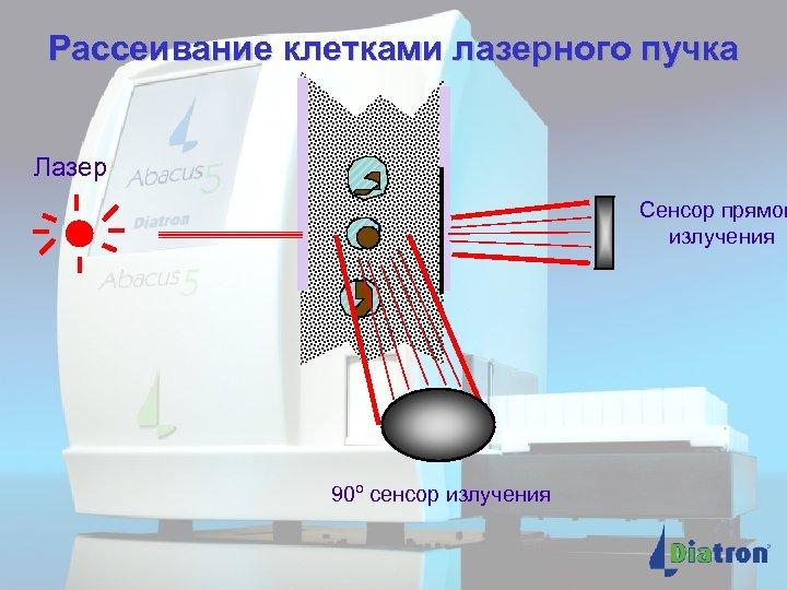 Рассеивание клетками лазерного пучка Лазер Сенсор прямог излучения 90º сенсор излучения