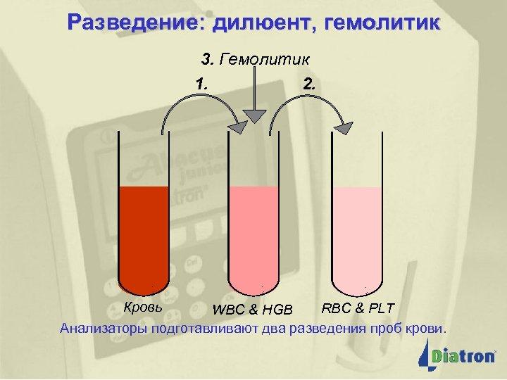 Разведение: дилюент, гемолитик 3. Гемолитик Разведение: дилюент, 2. 1. Кровь гемолитик RBC & PLT