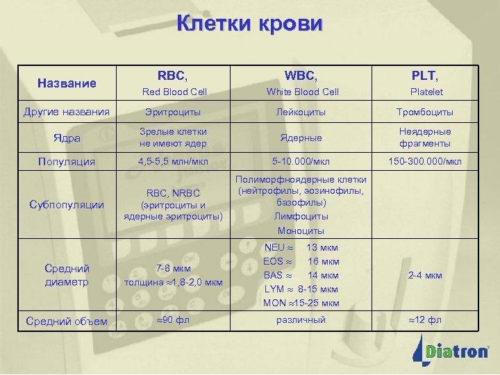 Клетки крови Название Клетки крови WBC, RBC, PLT, Red Blood Cell White Blood Cell