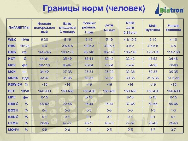 Лет 3 крови анализ ребенка лейкоцитов повышенное анализе крови в число