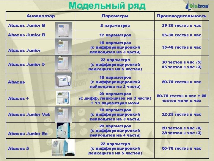 Модельный ряд Анализатор Abacus Junior B Abacus Junior 5 Abacus + Abacus Junior Vet