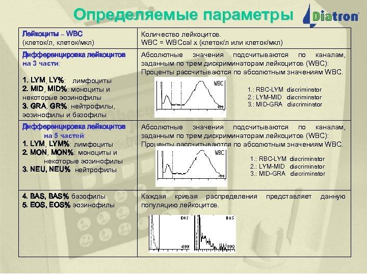 Определяемые параметры Лейкоциты – WBC (клеток/л, клеток/мкл) Количество лейкоцитов. WBC = WBCcal x (клеток/л