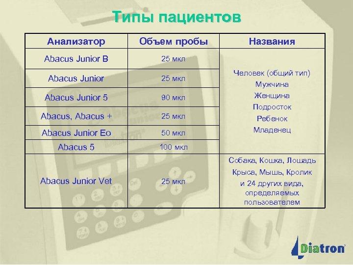 Типы пациентов Анализатор Объем пробы Abacus Junior B 25 мкл Abacus Junior 5 90
