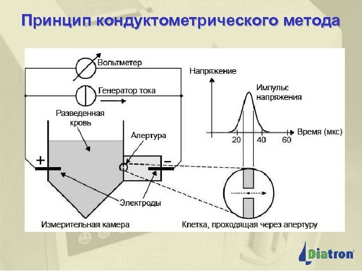 Принцип кондуктометрического метода