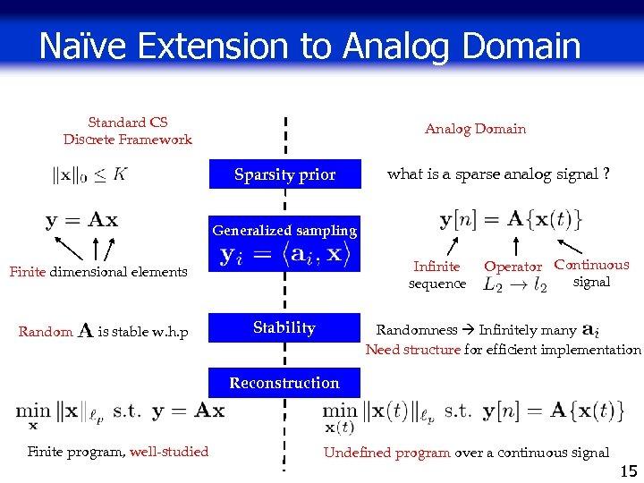 Naïve Extension to Analog Domain Standard CS Discrete Framework Analog Domain Sparsity prior what