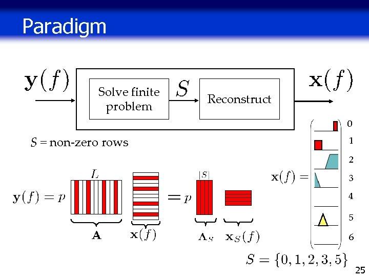 Paradigm Solve finite problem Reconstruct 0 S = non-zero rows 1 2 3 4