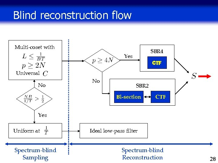 Blind reconstruction flow Multi-coset with SBR 4 Yes CTF Universal No No SBR 2