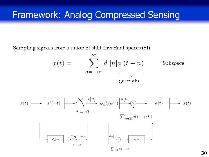 Framework: Analog Compressed Sensing Sampling signals from a union of shift-invariant spaces (SI) Subspace