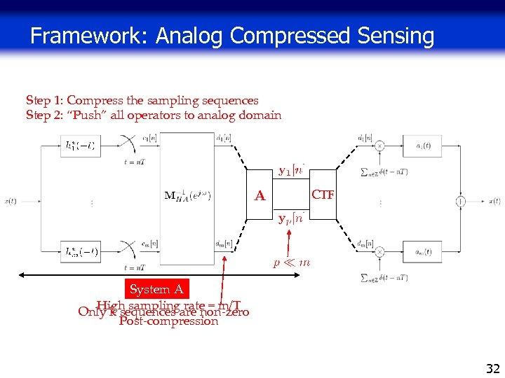 "Framework: Analog Compressed Sensing Step 1: Compress the sampling sequences Step 2: ""Push"" all"