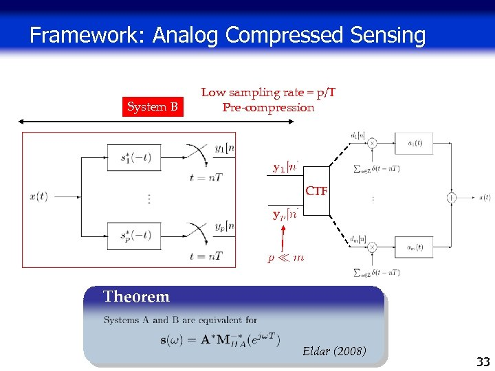 Framework: Analog Compressed Sensing System B Low sampling rate = p/T Pre-compression CTF Theorem