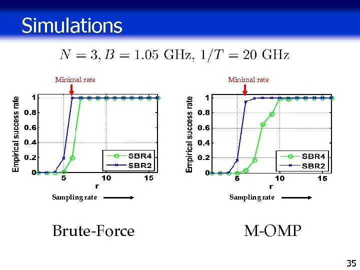 Simulations Minimal rate Sampling rate Brute-Force Minimal rate Sampling rate M-OMP 35