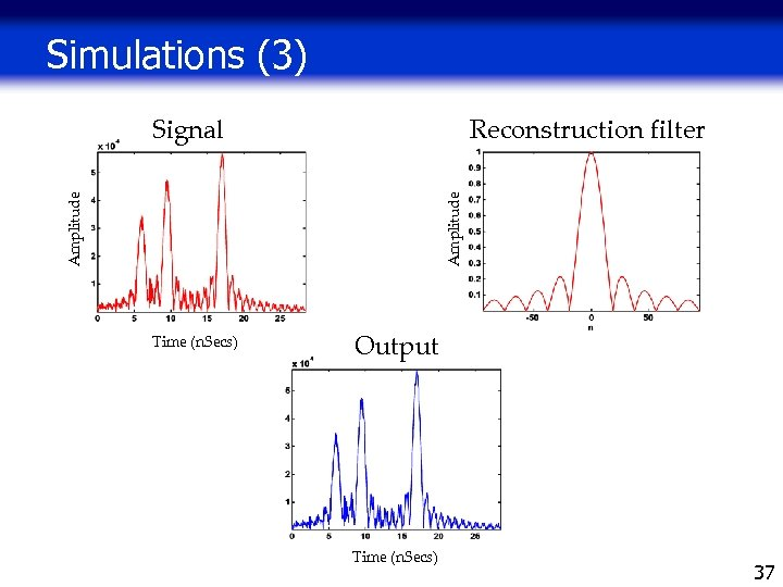 Simulations (3) Reconstruction filter Amplitude Signal Time (n. Secs) Output Time (n. Secs) 37