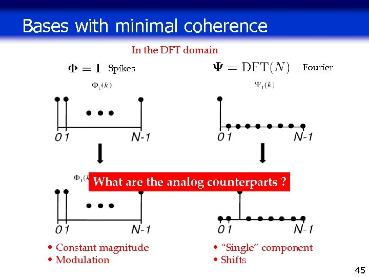 Bases with minimal coherence In the DFT domain Fourier Spikes What are the analog