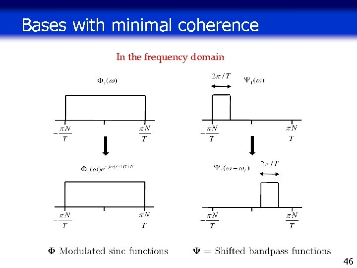 Bases with minimal coherence In the frequency domain 46