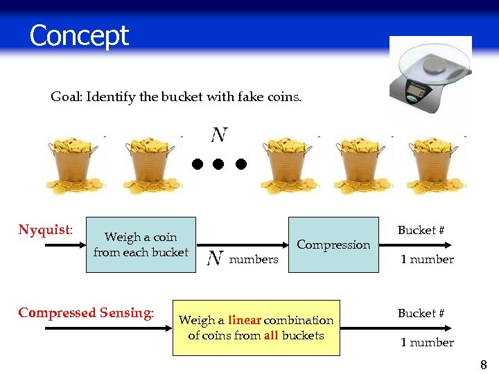 Concept Goal: Identify the bucket with fake coins. Nyquist: Weigh a coin from each