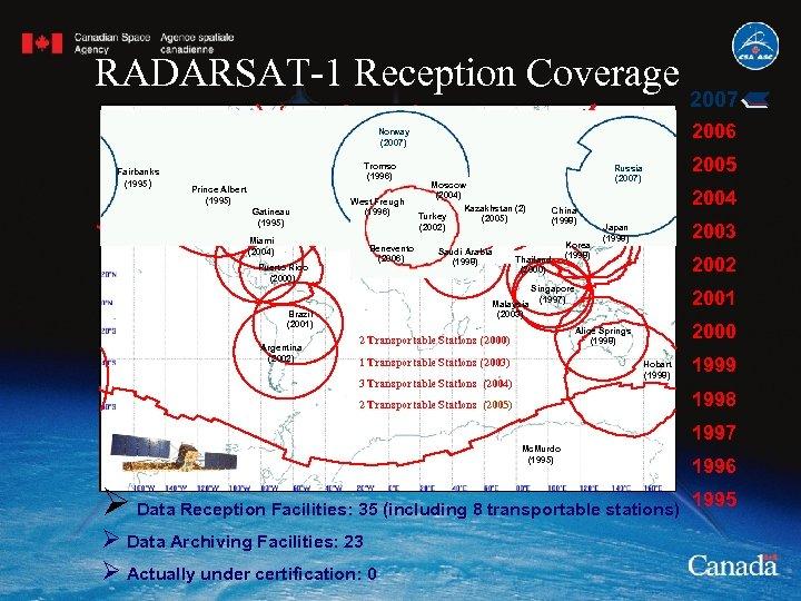 RADARSAT-1 Reception Coverage 2006 Norway (2007) Fairbanks (1995) Tromso (1996) Prince Albert (1995) Gatineau